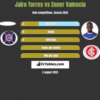 Jairo Torres vs Enner Valencia h2h player stats