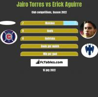 Jairo Torres vs Erick Aguirre h2h player stats