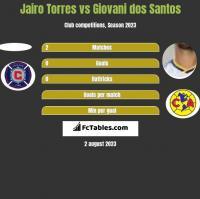 Jairo Torres vs Giovani dos Santos h2h player stats