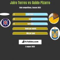Jairo Torres vs Guido Pizarro h2h player stats
