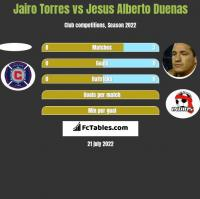 Jairo Torres vs Jesus Alberto Duenas h2h player stats