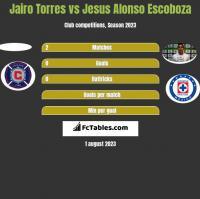 Jairo Torres vs Jesus Alonso Escoboza h2h player stats