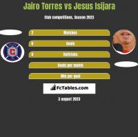 Jairo Torres vs Jesus Isijara h2h player stats
