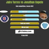 Jairo Torres vs Jonathan Copete h2h player stats