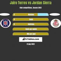 Jairo Torres vs Jordan Sierra h2h player stats