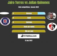 Jairo Torres vs Julian Quinones h2h player stats