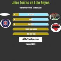 Jairo Torres vs Lolo Reyes h2h player stats