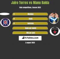 Jairo Torres vs Manu Balda h2h player stats