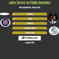 Jairo Torres vs Pablo Gonzalez h2h player stats