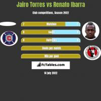 Jairo Torres vs Renato Ibarra h2h player stats