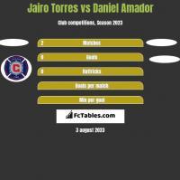 Jairo Torres vs Daniel Amador h2h player stats
