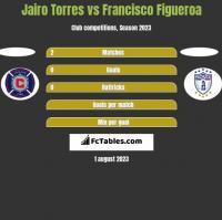 Jairo Torres vs Francisco Figueroa h2h player stats