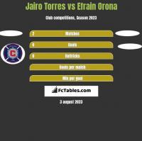 Jairo Torres vs Efrain Orona h2h player stats