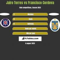 Jairo Torres vs Francisco Cordova h2h player stats