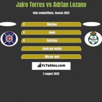 Jairo Torres vs Adrian Lozano h2h player stats