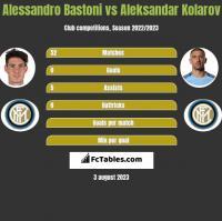 Alessandro Bastoni vs Aleksandar Kolarov h2h player stats