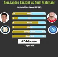 Alessandro Bastoni vs Amir Rrahmani h2h player stats