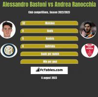 Alessandro Bastoni vs Andrea Ranocchia h2h player stats