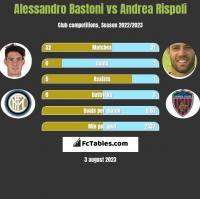 Alessandro Bastoni vs Andrea Rispoli h2h player stats