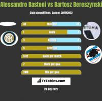 Alessandro Bastoni vs Bartosz Bereszyński h2h player stats