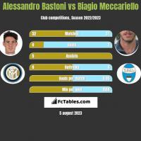 Alessandro Bastoni vs Biagio Meccariello h2h player stats