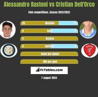 Alessandro Bastoni vs Cristian Dell'Orco h2h player stats