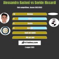 Alessandro Bastoni vs Davide Riccardi h2h player stats
