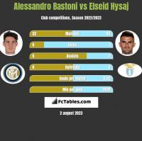 Alessandro Bastoni vs Elseid Hysaj h2h player stats
