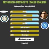 Alessandro Bastoni vs Faouzi Ghoulam h2h player stats