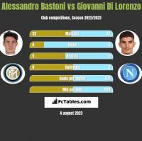 Alessandro Bastoni vs Giovanni Di Lorenzo h2h player stats
