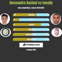 Alessandro Bastoni vs Ismaily h2h player stats