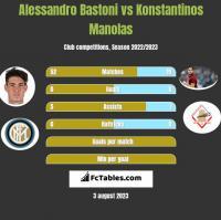 Alessandro Bastoni vs Konstantinos Manolas h2h player stats