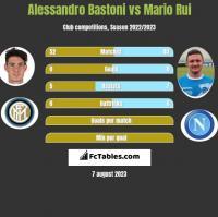 Alessandro Bastoni vs Mario Rui h2h player stats