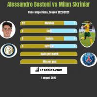 Alessandro Bastoni vs Milan Skriniar h2h player stats
