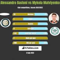 Alessandro Bastoni vs Mykola Matviyenko h2h player stats