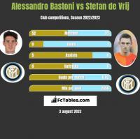 Alessandro Bastoni vs Stefan de Vrij h2h player stats
