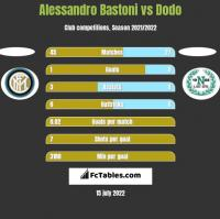 Alessandro Bastoni vs Dodo h2h player stats