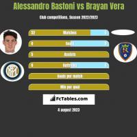 Alessandro Bastoni vs Brayan Vera h2h player stats