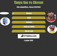 Tianyu Guo vs Elkeson h2h player stats
