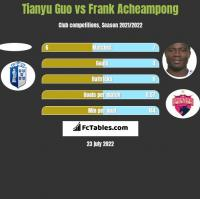 Tianyu Guo vs Frank Acheampong h2h player stats