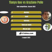 Tianyu Guo vs Graziano Pelle h2h player stats