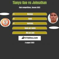 Tianyu Guo vs Johnathan h2h player stats