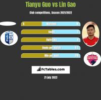 Tianyu Guo vs Lin Gao h2h player stats