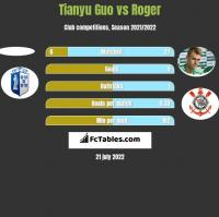 Tianyu Guo vs Roger h2h player stats