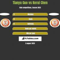 Tianyu Guo vs Kerui Chen h2h player stats