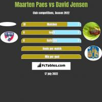 Maarten Paes vs David Jensen h2h player stats