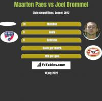 Maarten Paes vs Joel Drommel h2h player stats