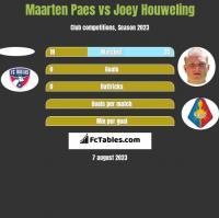 Maarten Paes vs Joey Houweling h2h player stats