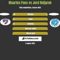 Maarten Paes vs Jord Ruijgrok h2h player stats