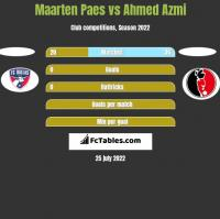 Maarten Paes vs Ahmed Azmi h2h player stats